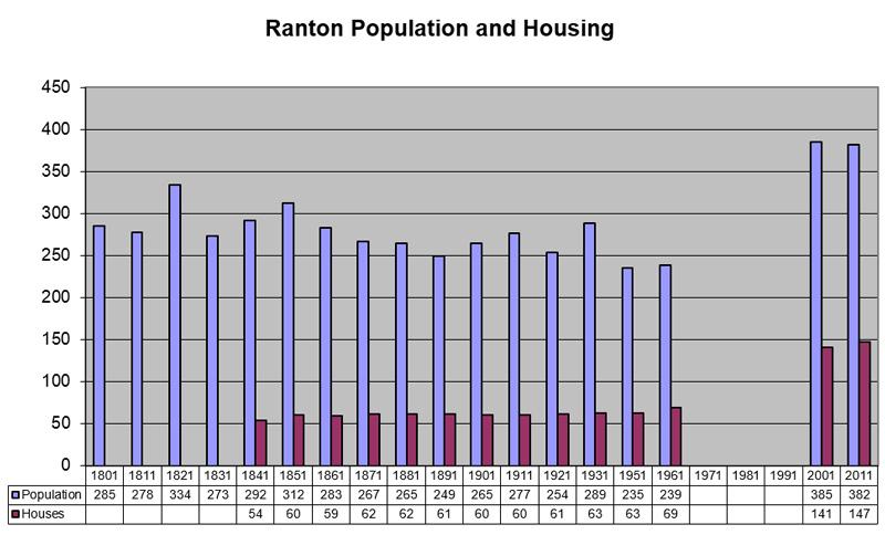 Census graph